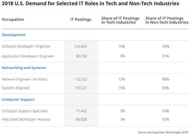 IT Jobs on the Rise in Non-Tech Industries